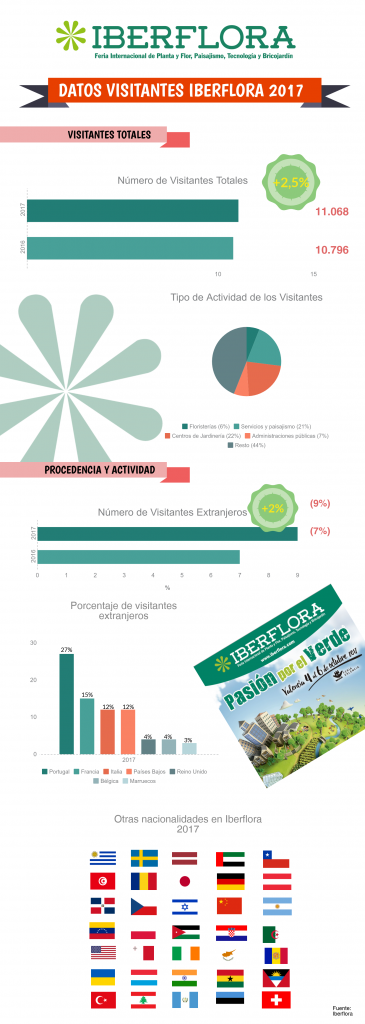 iberflora-2017-infografía-visitantes