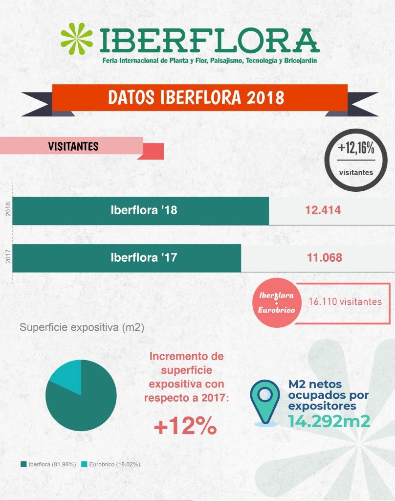 Datos-Iberflora-18
